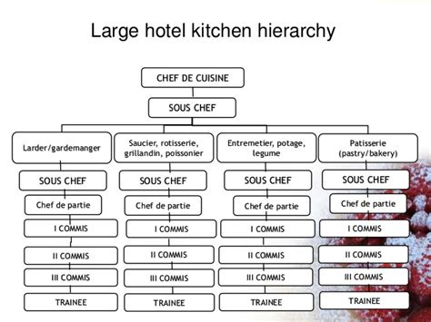 Kitchen Hierarchy In by Kitchen Dep