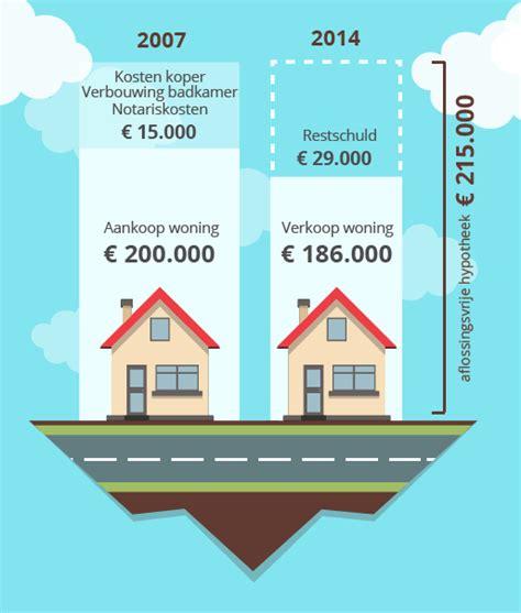 huis kopen met schulden huis verkopen met schuld
