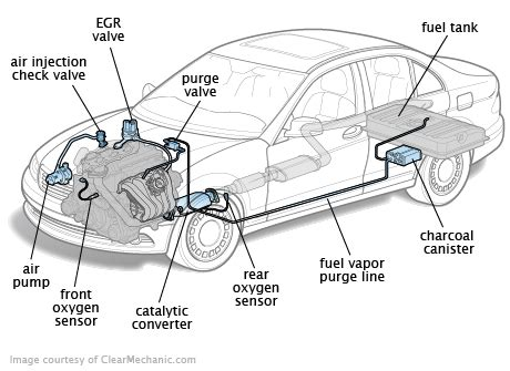 exhaust emissionsacura car gallery