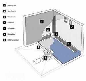 Duschabläufe Für Bodengleiche Duschen : duschabl ufe f r bodengleiche duschen jumbo shop ~ Avissmed.com Haus und Dekorationen