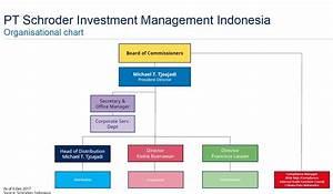 Private Unterlagen Sortieren Struktur : schroders indonesia investasi reksadana schroders ~ Eleganceandgraceweddings.com Haus und Dekorationen