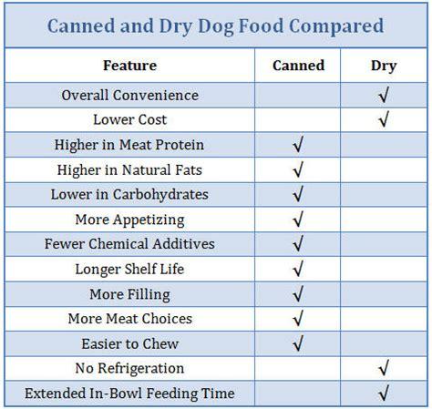 benefits  organic dog food dogdogluxurybedscom