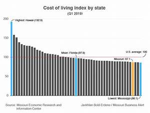 Cost Of Living Index Chart Chart Where In The Us And Missouri Is Cost Of Living