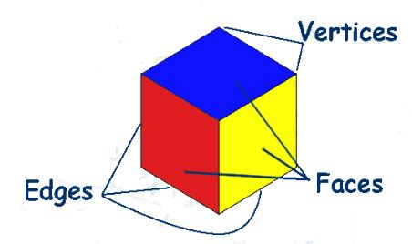 3d Shapes Three Dimensional Shapes & Their Basic Properties