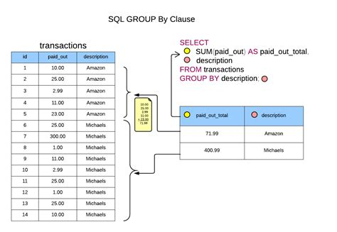 sql clause groups example function aggregation does sum table using data