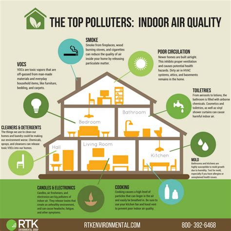 top polluters indoor air quality rtk environmental