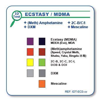 what color is molly cstasy mdma meth hetamines identification test on