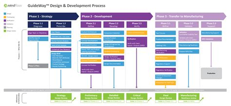 product design and development product design product development mindflow