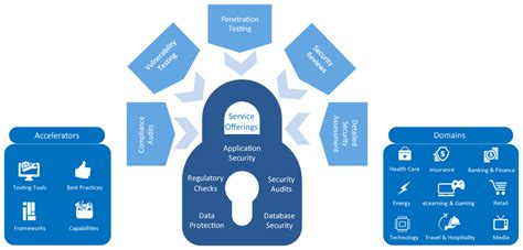 security testing services software testing enhops