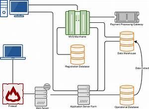 Gliffy Is A Powerful Online Diagram Creation Tool  Make Flowcharts  Network Diagrams  Uml
