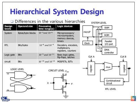 digital system design design options for digital systems