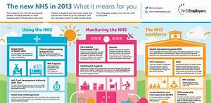 16 Best A Guide To The New Nhs Images On Pinterest