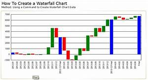 How To Create A Waterfall Chart In Crystal Reports
