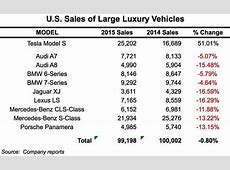 Tesla sales crush every every other large luxury car in