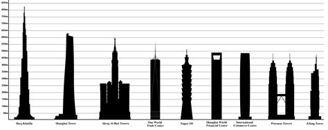 file tallest buildings in the world png wikimedia commons