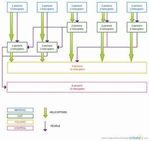 Production Process   Block Diagram