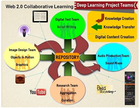Web 2.0 Collaborative Learning Resources