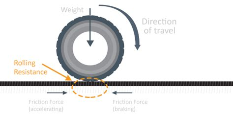 What Is Rolling Resistance And Rolling Friction