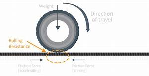 What is rolling resistance and rolling friction ...
