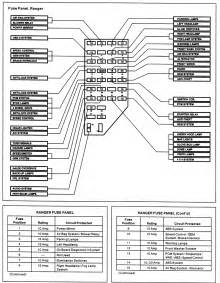 fuse box diagram for 1999 ford explorer fuse automotive wiring similiar 94 ranger fuse diagram keywords on fuse box diagram for 1999 ford explorer