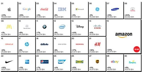 Top 10 Most Valuable Brands In The World 2014