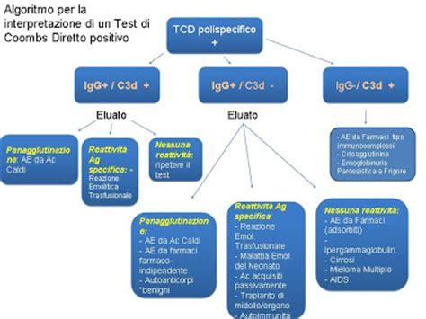 lezioni  immunoematologia algoritmo