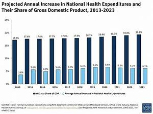 Projected Annual Increase in National Health Expenditures ...