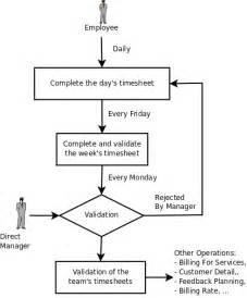 Attendances And Timesheet Management