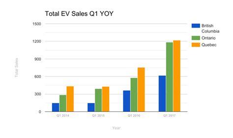 Electric Car Range 2017 by Electric Car Range Comparison 2017 Motavera