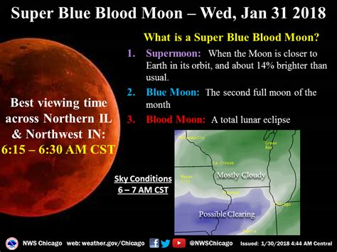 1st Super Blue Blood Moon In 35 Years