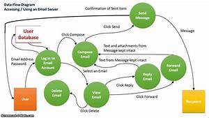 Data Flow Diagram  Email