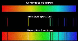 Image Gallery Absorption Spectra