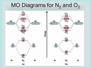N2  Mo Diagram
