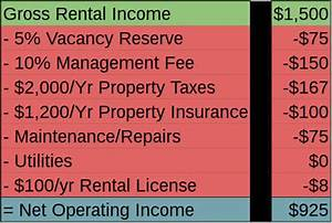 How To Calculate Rental Property Cash Flow
