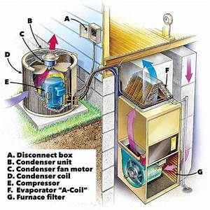 Ac Repair  How To Troubleshoot And Fix An Air Conditioner  Diy Project