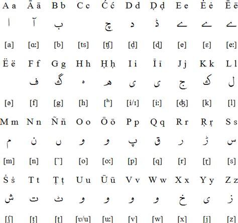 urdu latin alphabet