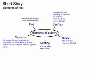 29 Short Story Structure Worksheet