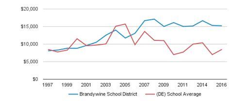 concord high school profile wilmington delaware de 593 | Brandywine School District District Revenue Ratio 1997 2016 id16512