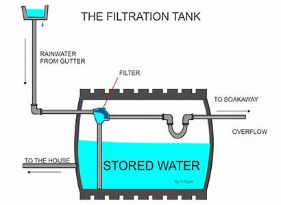 Tank Water Filtration Flow Storage System Into