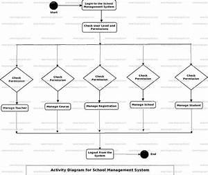 School Management System Activity Uml Diagram