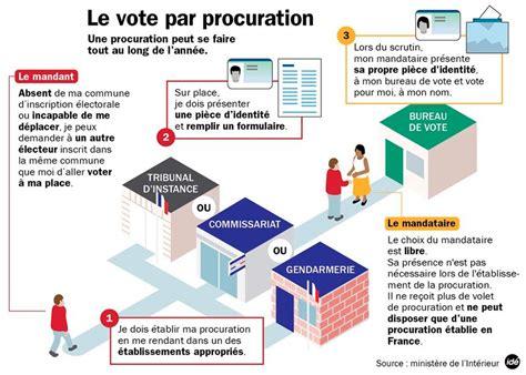 organisation d un bureau de vote le vote par procuration midi pyrénées