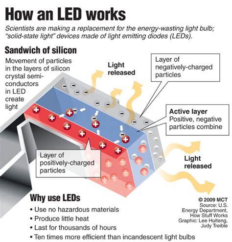 how do led lights work light emitting diodes leds green technology