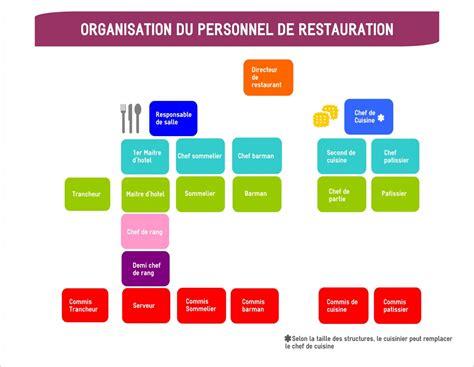 fiche de poste chef de partie cuisine organigramme d 39 un restaurant restaurantemploi