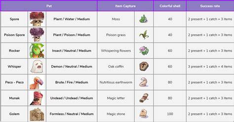 daftar pet  pet fusion ep   bearnard ragnarok