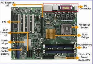 Basic  U0026 Major Parts Of Motherboard And Their Functions