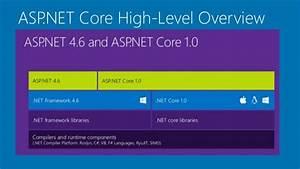 Asp Net Core Mvc   Web Api With Overview