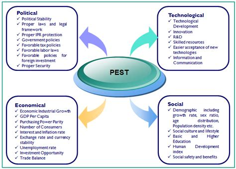 Swot analyses can be applied to an entire company or organization, or individual projects within a single department. A PEST to Infest Your Analysis | Carpenter Strategy Toolbox