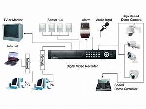 What To Look For When Buying A Cctv Digital Video Recorder