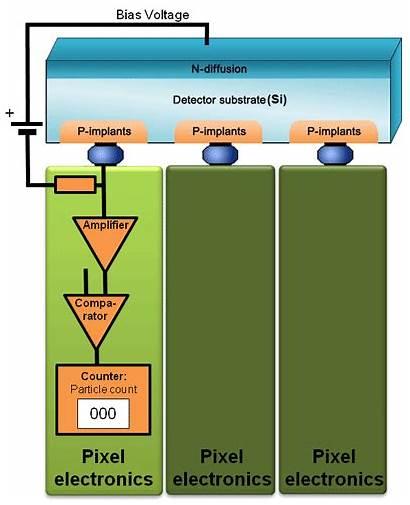 Photon Counting Sensor Principle Imaging Ray Camera