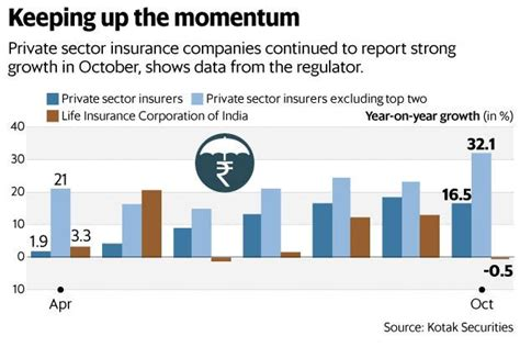 Private Insurance Firms Grow At The Expense Of Lic Stuck